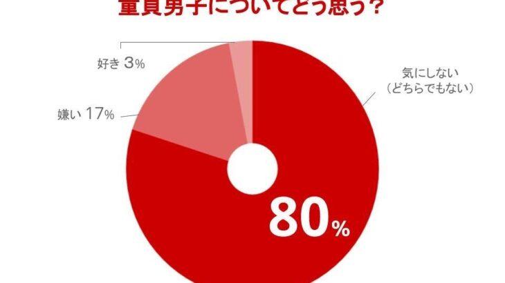 【朗報】女性の83%、童貞男子でも構わななった